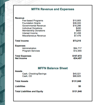 Some financials provided in 2013 (last one showing an active link) MFFN.org annual report. So far, no open acknowledgement of a corresponding EIN# and no Form 990's seen on the site (Org. qualified as tax-exempt it says, in 2004, I write in 2017)