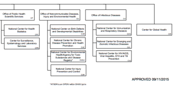 cdc-organizational-chart-showing-ncipc-bottom-half-only-partial-screenshot-3nov2016-5-34-pm