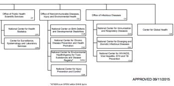 cdc-organizational-chart-showing-ncipc-bottom-half-only-partial-screenshot-3nov2016-5-34-pm