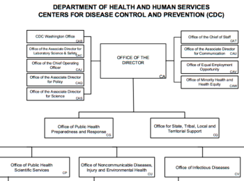 cdc-organizational-chart-top-half-only-screenshot-3nov2016-5-30-pm
