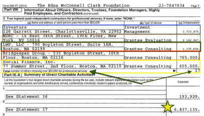 form-990pf-for-emcf-ein-23-7047034-page-7-part-viii-five-of-17-subcontractors-incl-bridgespan-mdrc-investure-va-and-social-finance-inc-bostonover-8m-so-far-screenshot-2016-11-02-7-24