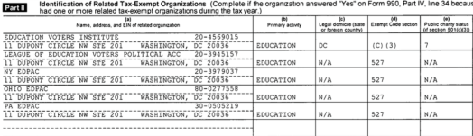 "Sched R (related tax-exempts) for Education Voters America includes one 501©3 ""Institute."" Most or all at the same street address. This return also shows leadership being paid in part by ""Related"" org. (EdPacNY), etc."