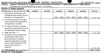 This is the 501©3 (Mass) that goes with several 501©4s in Massachusetts run by Leeds Family members. This Schedule A Shows initial funding was 2006, and (bottom line) shows that initially, about ¾ came from contributions representing over 2%? of the total. The total was only $4M (at this point), showing a very small actual PUBLIC support of it at higher levels of contributions