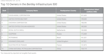 "Bentley Infrastructure 500 (2016) showing that the USA was split into ""Military"" and ""Civilian"" unlike in prior years, leaving Exxon Mobil as #1."