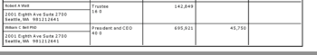 bell-wm-c-phd-pres/ceo-salary-$695k+ $45k-benefits-caseyfamilyprograms-yr2011 (?), over 4X another director's