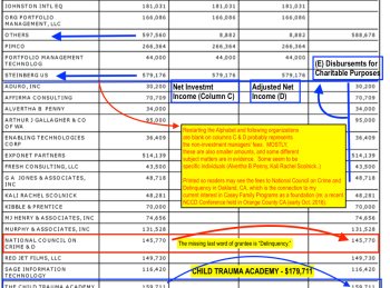 caseyfamilyprograms-fyrcalyr2014-attachmt-other-professl-fees-pt22-incl-tail-end-of-investmt-section-shows-to-nccd-145k-child-trauma-academy-et-al-scrnshot-2016dec22310pm