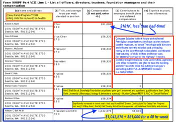 caseyfamprogr-yr2014-990pf-pt-viii-officersdir-etc-pay-showing-181k-for-15hr-wk-wm-cbell-10428762017-01-02-at-12-44pm