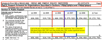 cfpi-child-family-policy-institute-of-california-irs-2008-sched-a-pt-ii-of-public-support2016-12-31-at-10-58-15-pm