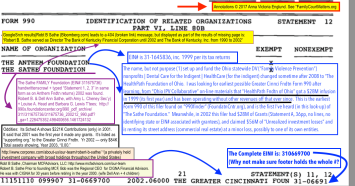 2002 Statemt 12 from Greater Cinnci Fndtn showing two related entities, one of which is connected to Robt B Sathe (connex to Bank of Kentucky, MCFAdvisors LLC (financial mgmt) & Corporex Family of Companies (privately held investmts). A Sathe Family Foundation is identified, as no EIN# given, it may be a diff't entity of same family line.