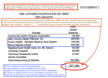 "Attachmt to Yr 2005 ""Grants statement"" shows the amount cited in Program Purposes was in fact ALL grants (with some returns, etc.) Notice grantees"
