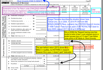 "Olivet U Year 2014 Form 990 Pt. VIII (Revenues) showing a fraction of Royalties but on Line 2 (Program Service Revs) suddenly $8.2M ""Research."" Makes you wonder. Click here for my commentary (related pdf)"