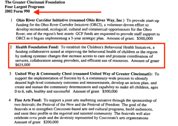 "2002 IRS from Greater Cinnci Fndtn showing ""Four Program Purpose"" statements (see #2 -Click for Full-sized). But, no mention is made of the $28M capital (income-producing) SOMEONE, probably this foundation, gave ""The Anthem Foundatn of Ohio"" to set up the DV statewide collaboratives and for 2 other purposes, year after year until is 2010 name change, and still has around $25M assets (no employees, no program service revenues). See next screenprint (!)"