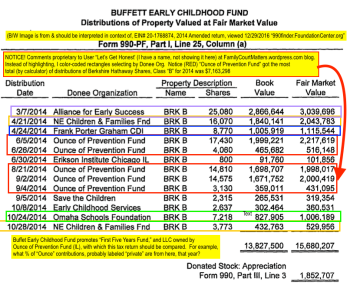"This is NOT from inside Oz of Preventn Fund, but (with my annotations) form inside Buffett Early Childhood Fund. Click to read details and see that in Fy2014, over $7M noncash in the form of Berkshire Hathaway Shares, was donated to Oz of Preventn, which was about half the total grants. Notice who else is funded? FPGI (Frank Porter Graham Institute in NC, which has whole segments on ""Educare""). Guess a lot of gifts go a long ways. Next question: does the FPGI file tax returns? Answer: I think NOT, because it's part of a very large public university (!!)"