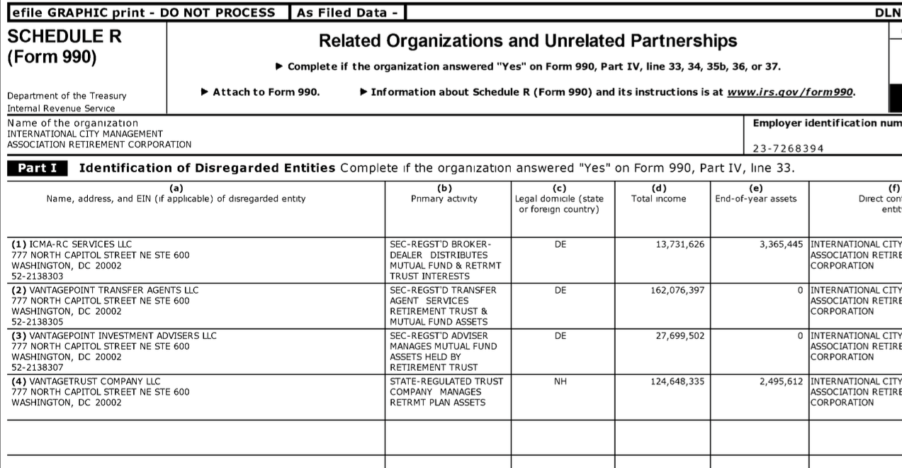 Icmarc icma retiremtcorp ein23 7268394 from fy2015calendaryr entities fy2014 is a category i dont fully understand it but the irs apparently doesnt consider them really separate from the form 990 filing entity falaconquin