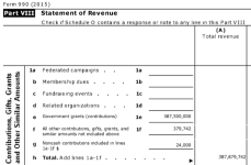 "LSC FY2016 Form 990, Pt. VIII Statemt of Revenues showing 387M (vast majority) is Line 1e, Gov't grants. It has a related org. I learned later (Friends of the) but enters no support from it -- the ""Friends"" entity bought, holds, manages. and leases to LSC its Washington D.C. HQ, what I assume must be in a prime location (3333 K St. NW); related org. formed 27 yrs after LSC itself. (1974 v. 2001, per tax returns of each)"