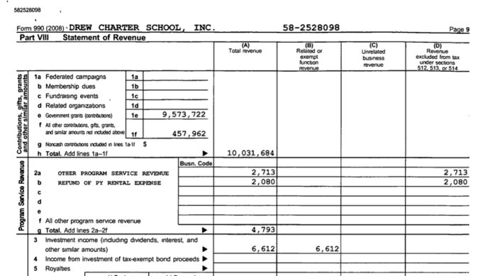 Image #1 of 3: FY2008 Tax Return for Drew Charter School (Atlanta) EIN#582528098: Pt. VIII Revs $9.5 of $10M = gov't grants.
