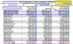 (California) Tobacco MSA Settlemt Paymts to Counties and Cities 1999-2019 (one yr per page) from OAG website ~~ Screen Shot 2019-05-28 at 9.01.52AM
